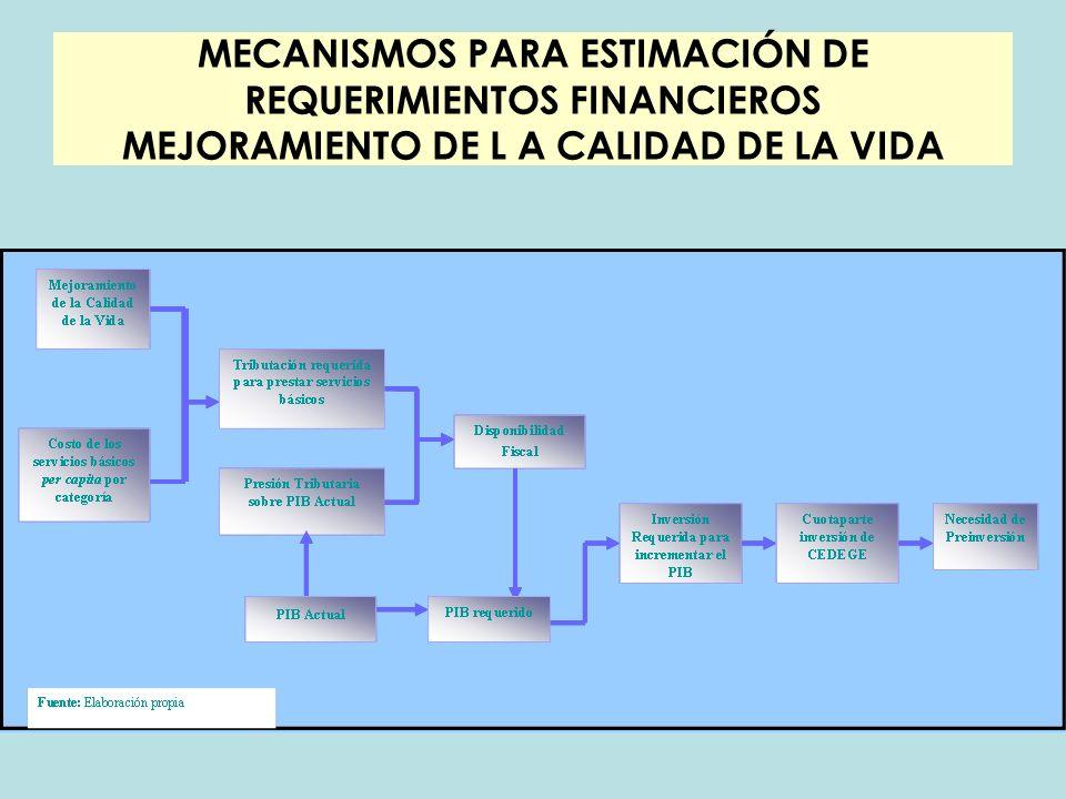 MECANISMOS PARA ESTIMACIÓN DE REQUERIMIENTOS FINANCIEROS MEJORAMIENTO DE L A CALIDAD DE LA VIDA