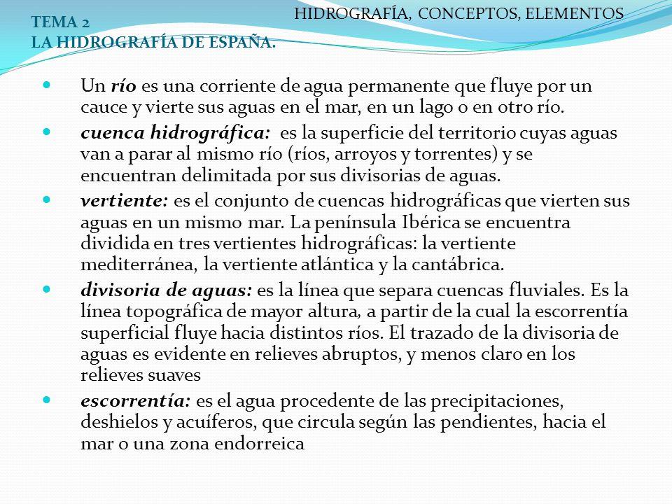 HIDROGRAFÍA, CONCEPTOS, ELEMENTOS