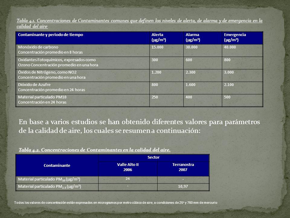 Tabla 4.1. Concentraciones de Contaminantes comunes que definen los niveles de alerta, de alarma y de emergencia en la calidad del aire.