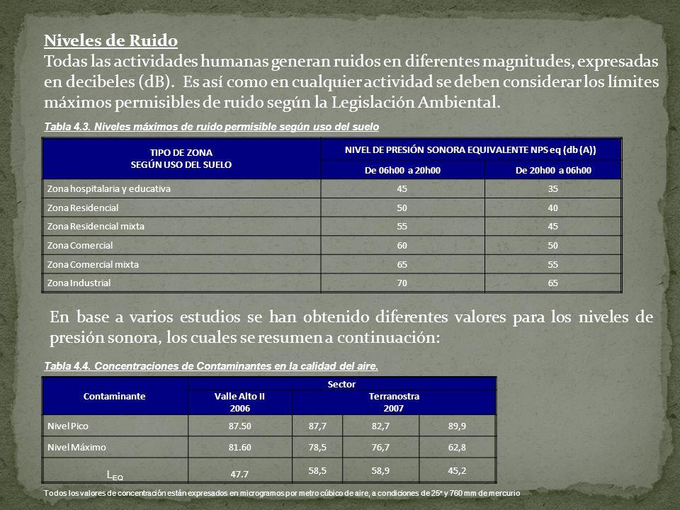 NIVEL DE PRESIÓN SONORA EQUIVALENTE NPS eq (db (A))