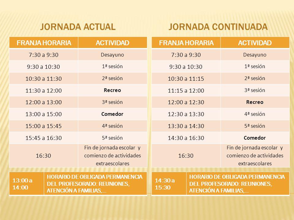 JORNADA ACTUAL JORNADA CONTINUADA FRANJA HORARIA ACTIVIDAD