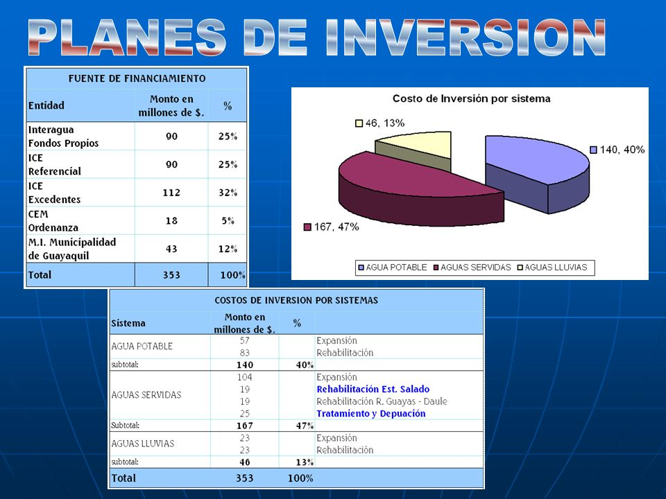 PLANES DE INVERSION