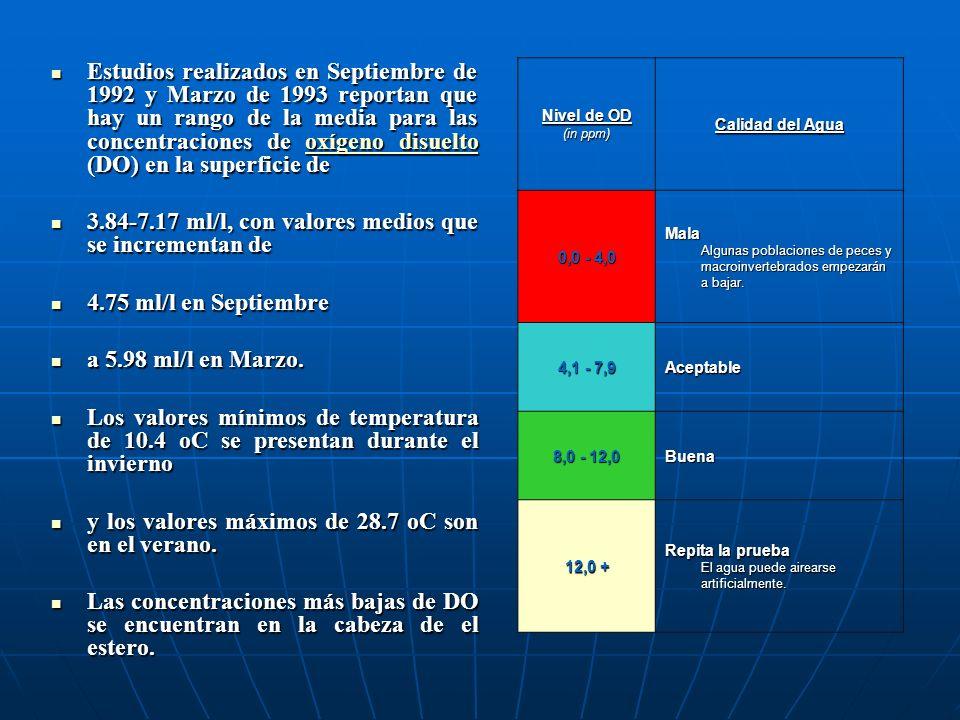 3.84-7.17 ml/l, con valores medios que se incrementan de