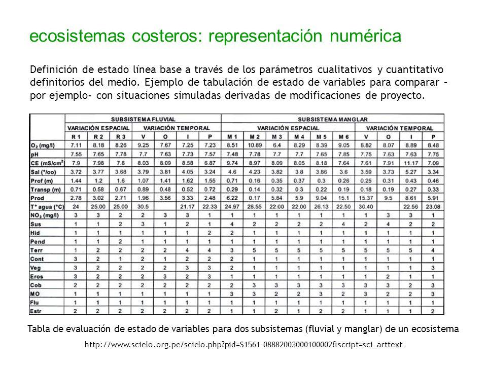ecosistemas costeros: representación numérica