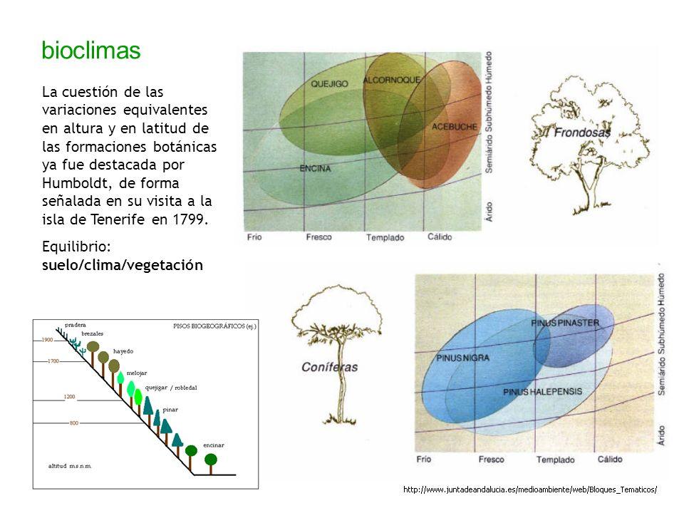 bioclimas