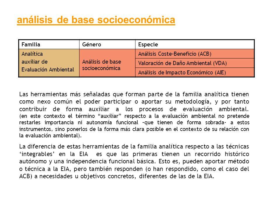 análisis de base socioeconómica