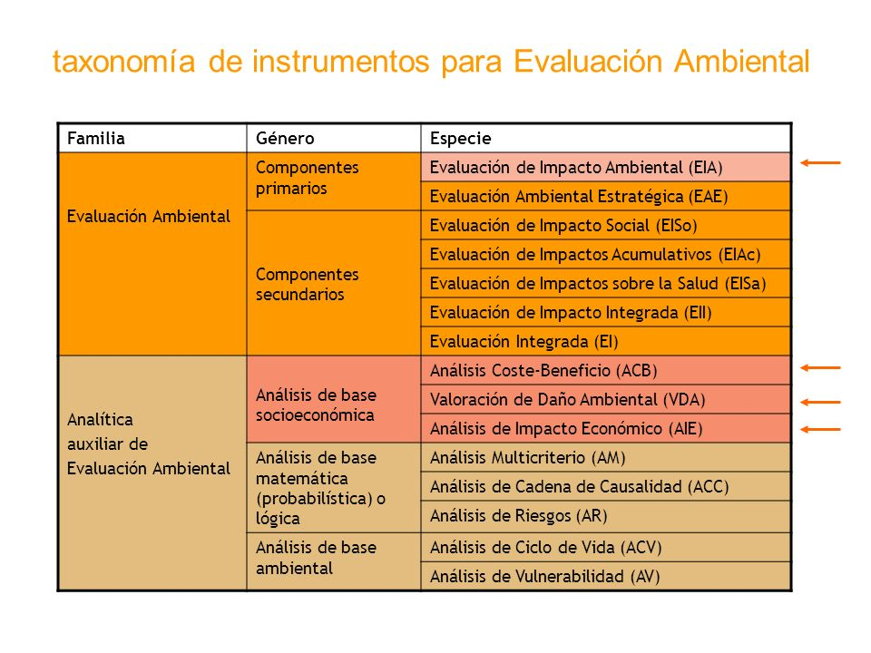 taxonomía de instrumentos para Evaluación Ambiental