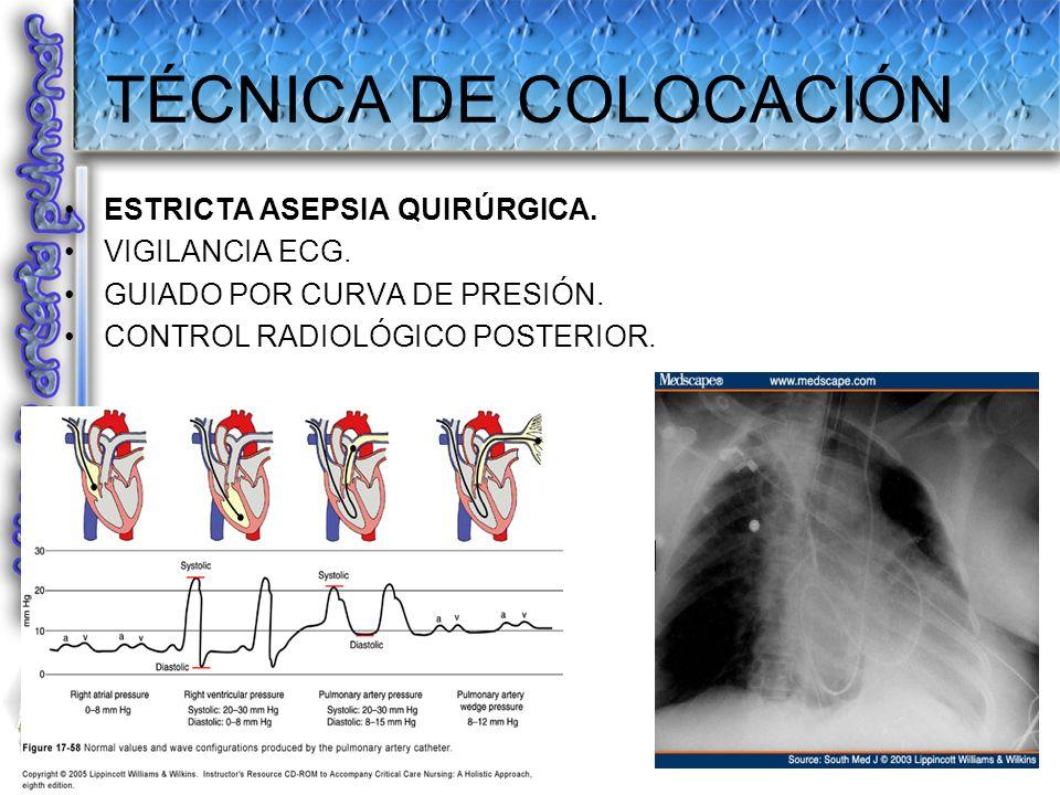 TÉCNICA DE COLOCACIÓN ESTRICTA ASEPSIA QUIRÚRGICA. VIGILANCIA ECG.