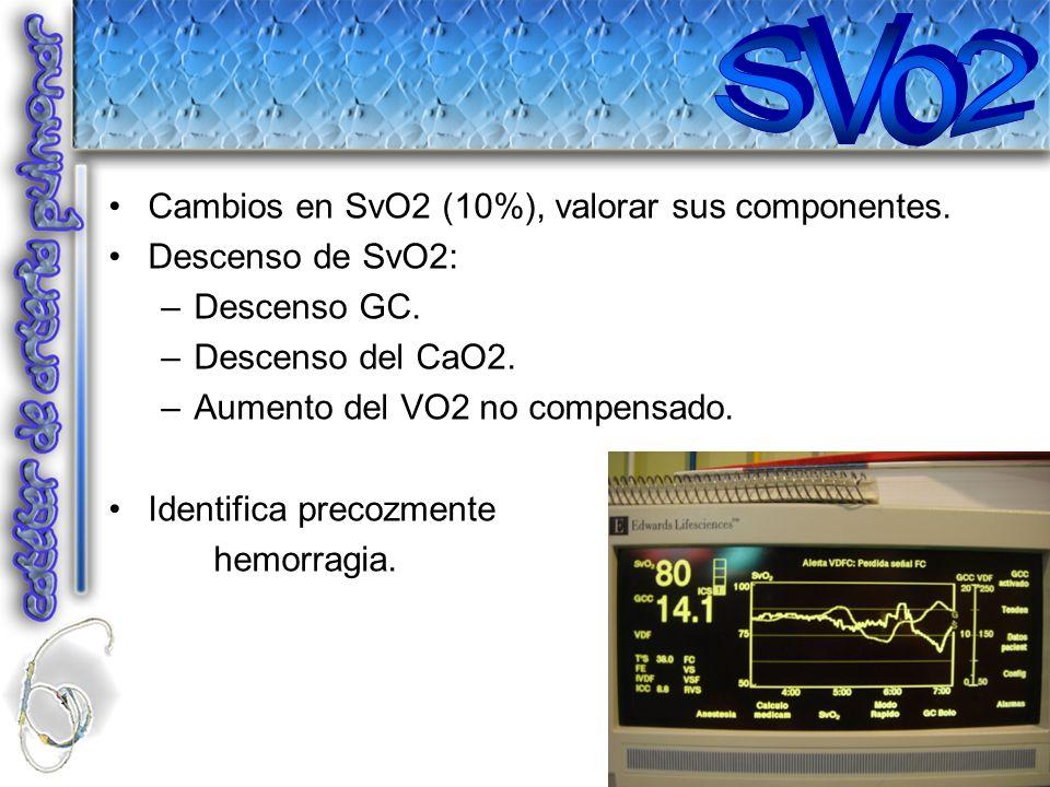 SVo2 Cambios en SvO2 (10%), valorar sus componentes. Descenso de SvO2: