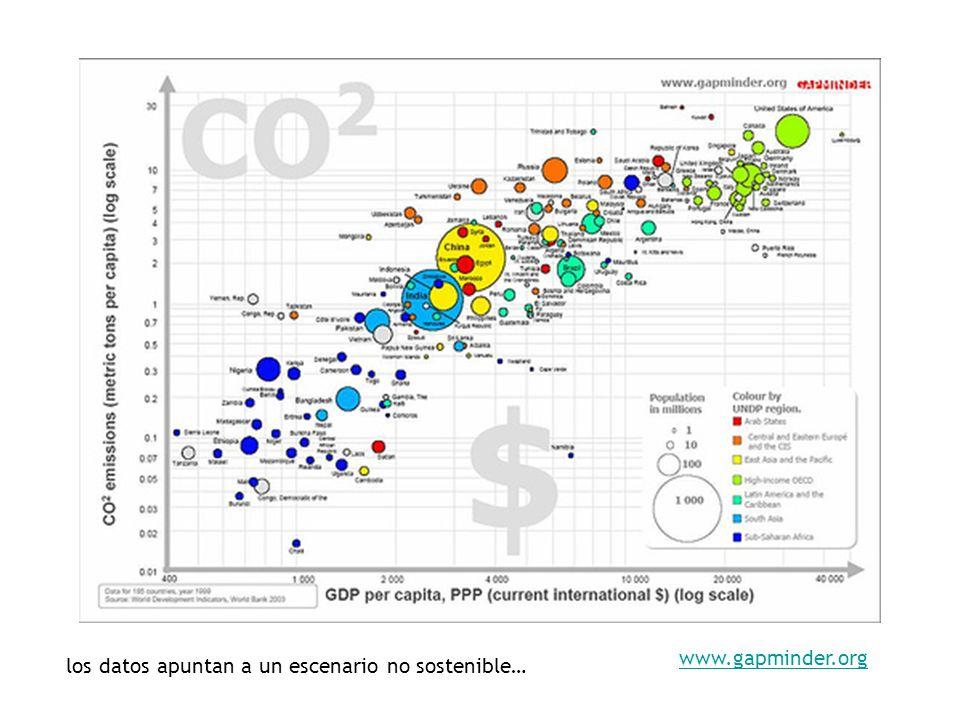 www.gapminder.org los datos apuntan a un escenario no sostenible…