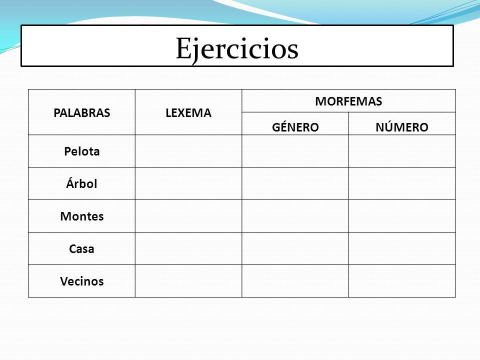 Ejercicios PALABRAS LEXEMA MORFEMAS GÉNERO NÚMERO Pelota Árbol Montes