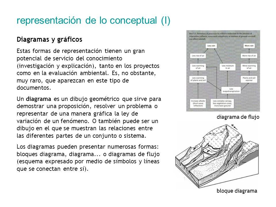 representación de lo conceptual (I)