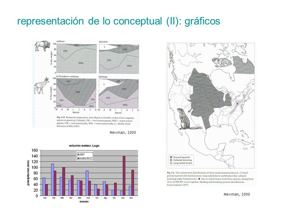 representación de lo conceptual (II): gráficos