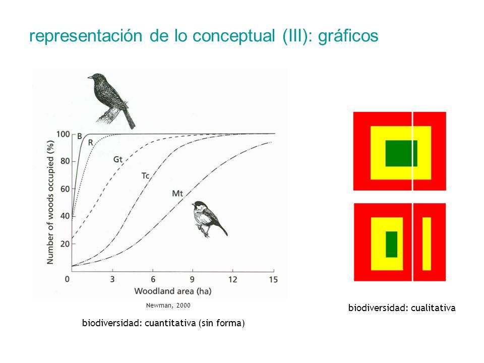 representación de lo conceptual (III): gráficos