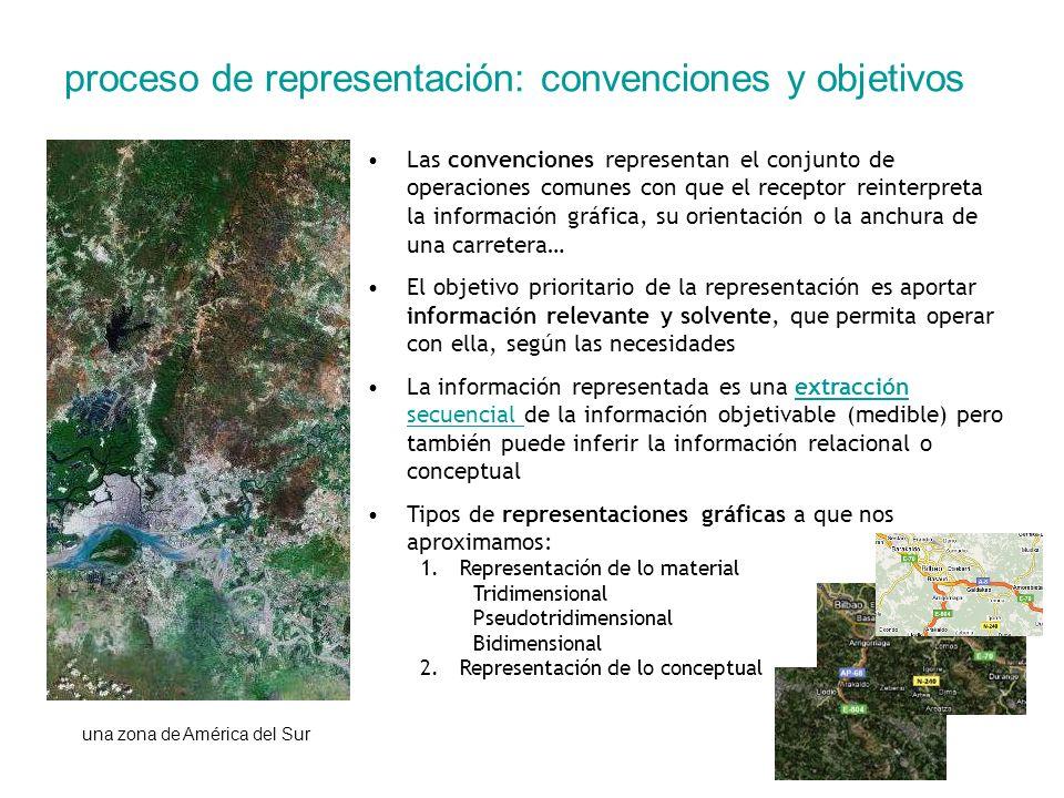 proceso de representación: convenciones y objetivos