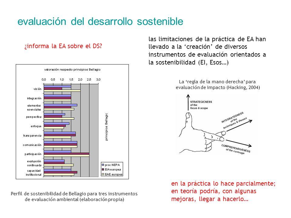 evaluación del desarrollo sostenible