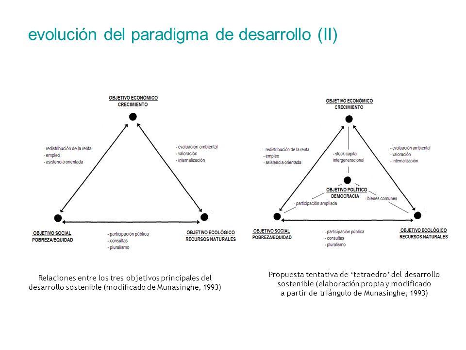 evolución del paradigma de desarrollo (II)