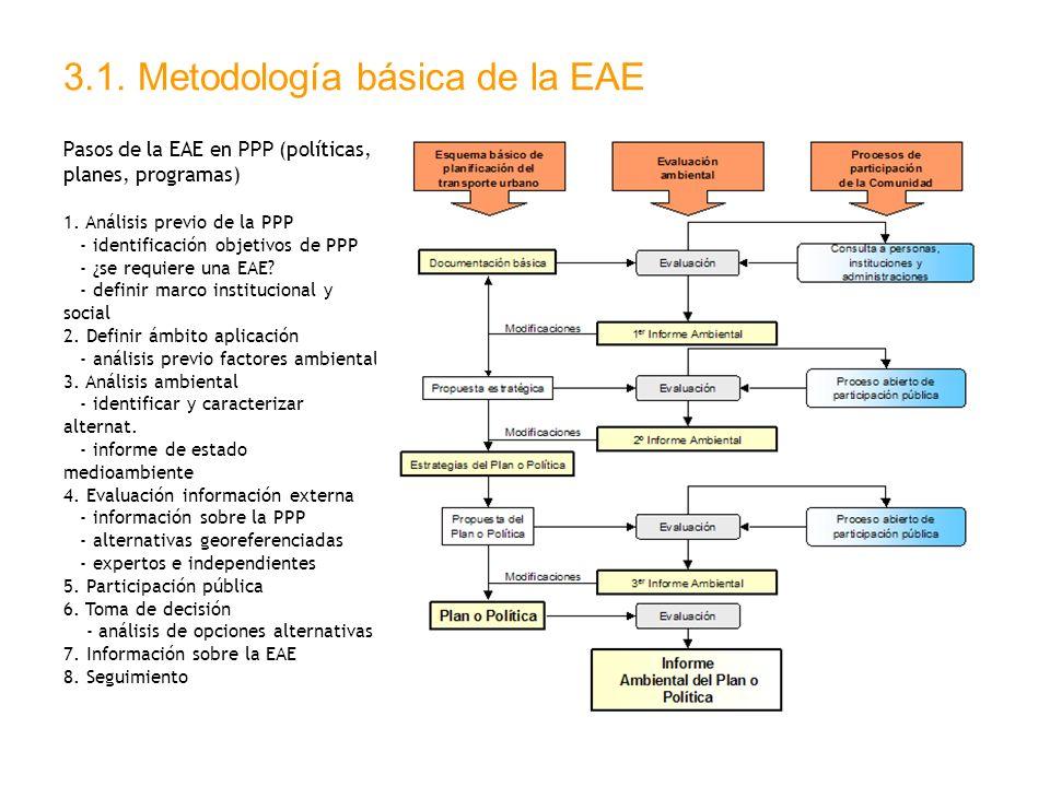 3.1. Metodología básica de la EAE