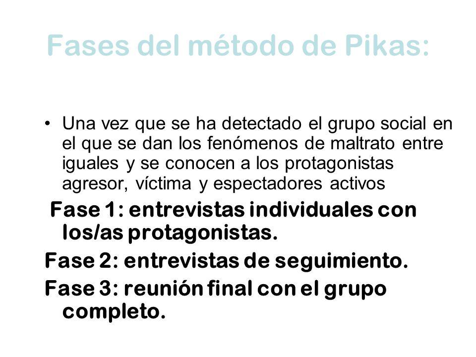 Fases del método de Pikas: