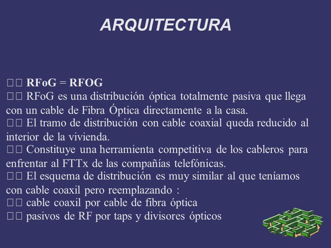 ARQUITECTURA  RFoG = RFOG