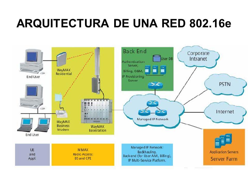 ARQUITECTURA DE UNA RED 802.16e