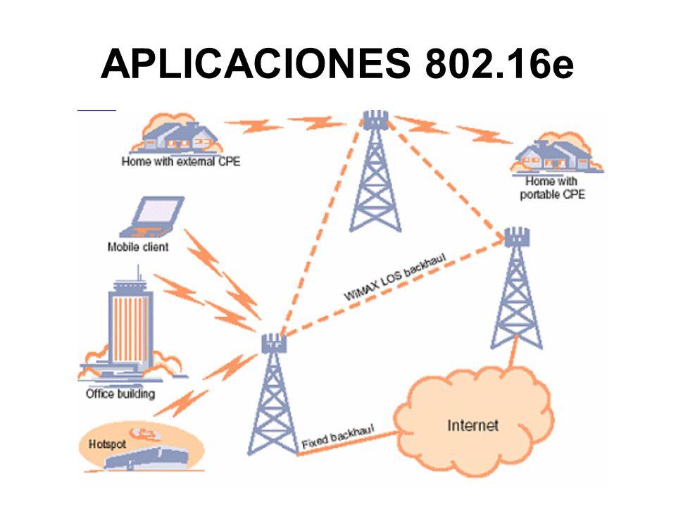 APLICACIONES 802.16e