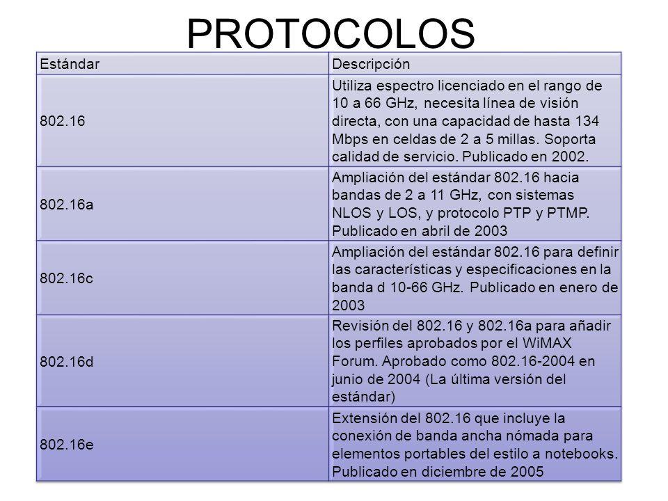 PROTOCOLOS Estándar Descripción 802.16