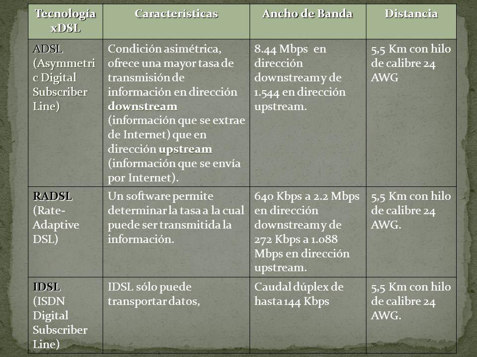 Tecnología xDSL Características. Ancho de Banda. Distancia. ADSL. (Asymmetric Digital Subscriber Line)