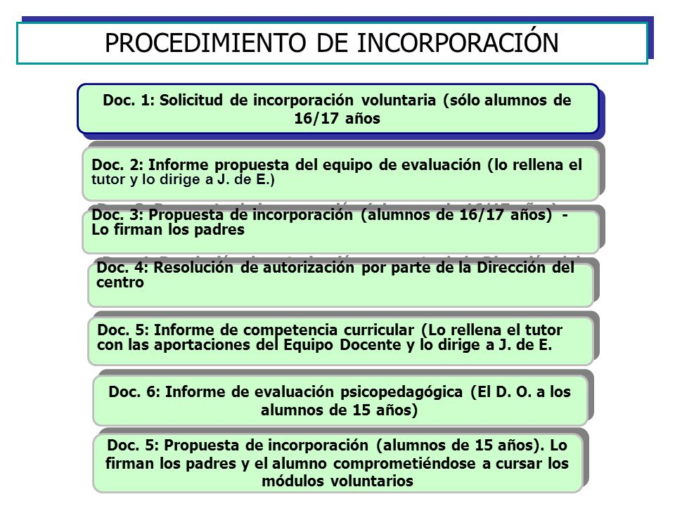 PROCEDIMIENTO DE INCORPORACIÓN
