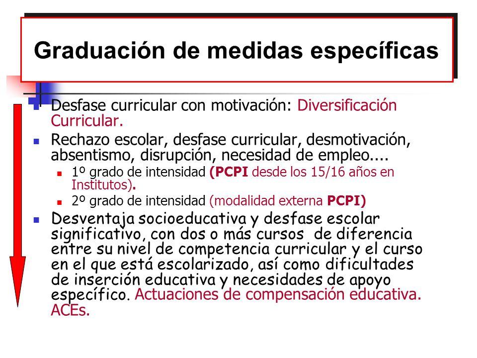 Graduación de medidas específicas