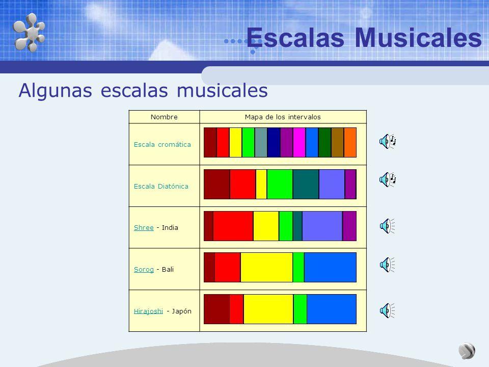 Escalas Musicales Algunas escalas musicales Nombre