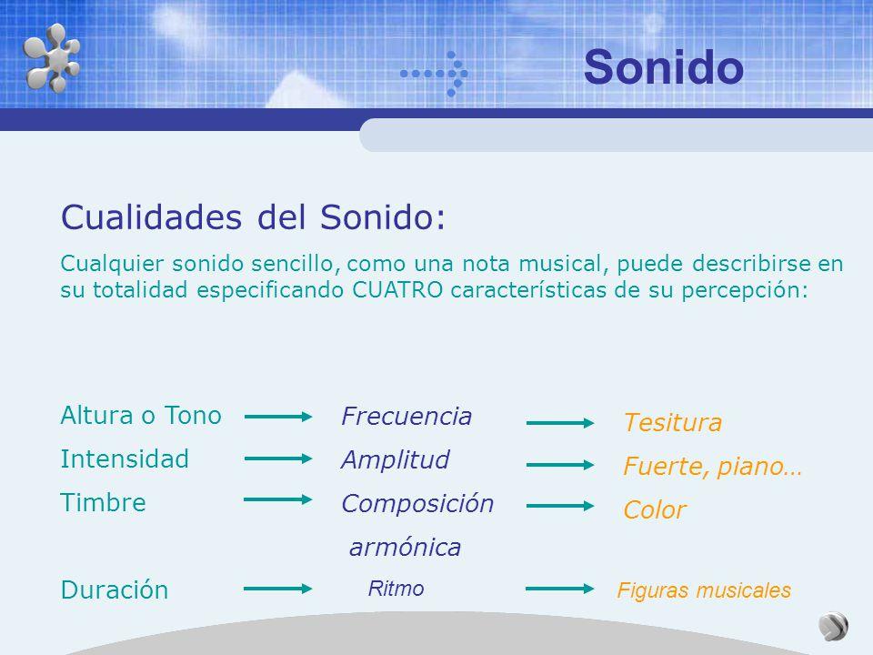 Sonido Cualidades del Sonido: Altura o Tono Intensidad Timbre Duración