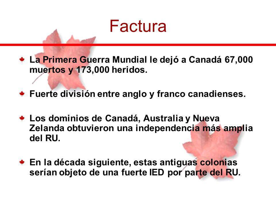 Factura La Primera Guerra Mundial le dejó a Canadá 67,000 muertos y 173,000 heridos. Fuerte división entre anglo y franco canadienses.