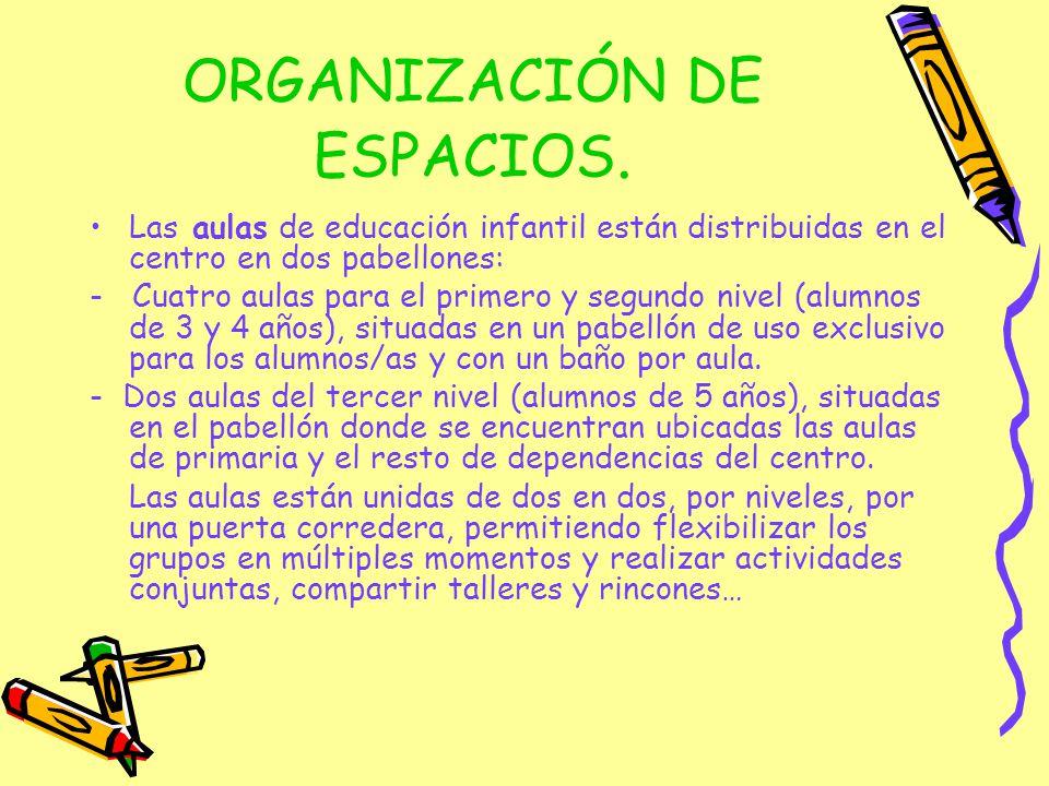 ORGANIZACIÓN DE ESPACIOS.