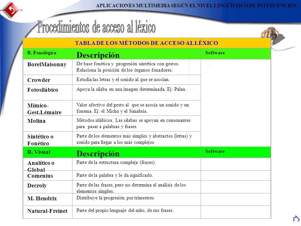TABLA DE LOS MÉTODOS DE ACCESO AL LÉXICO