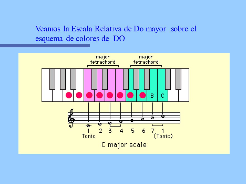 Veamos la Escala Relativa de Do mayor sobre el esquema de colores de DO