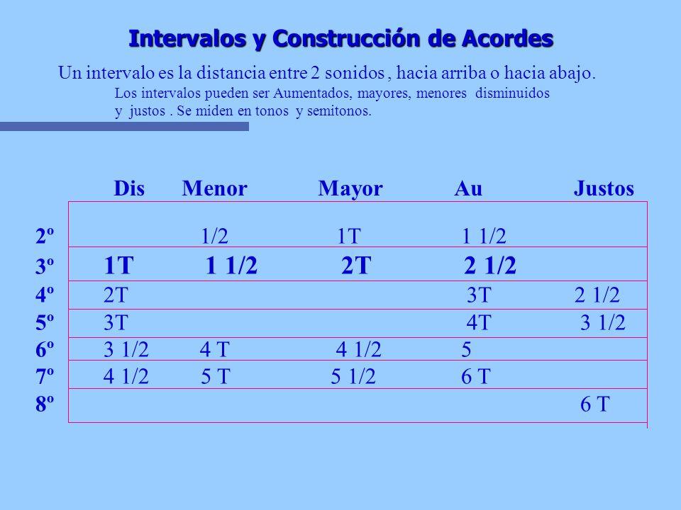 Intervalos y Construcción de Acordes