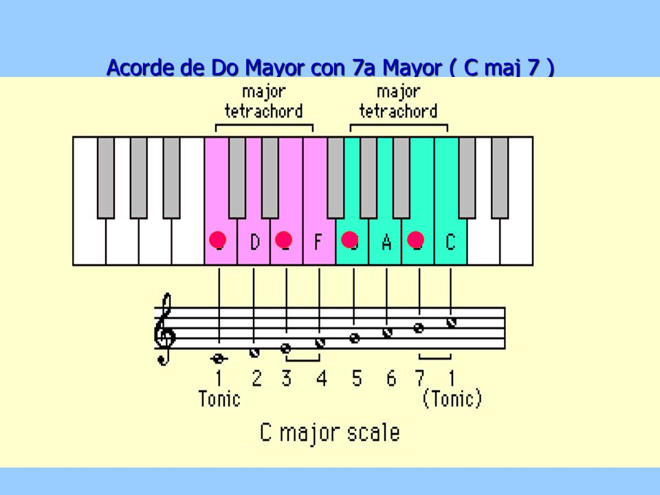 Acorde de Do Mayor con 7a Mayor ( C maj 7 )