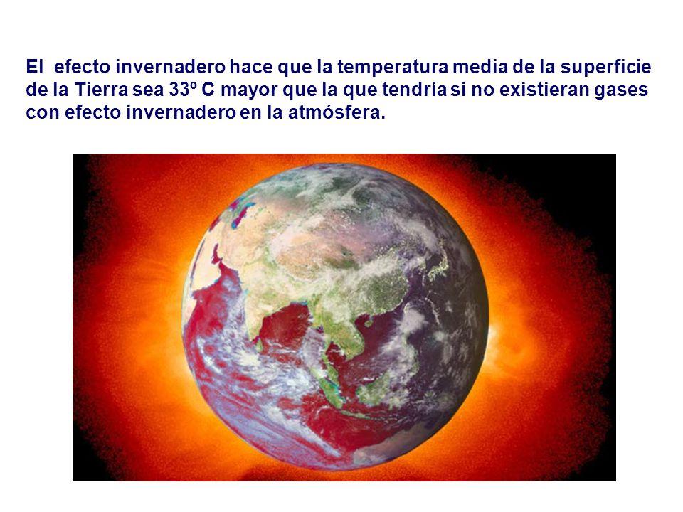 El efecto invernadero hace que la temperatura media de la superficie de la Tierra sea 33º C mayor que la que tendría si no existieran gases con efecto invernadero en la atmósfera.