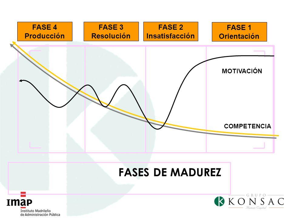FASES DE MADUREZ FASE 1 Orientación FASE 2 Insatisfacción FASE 3