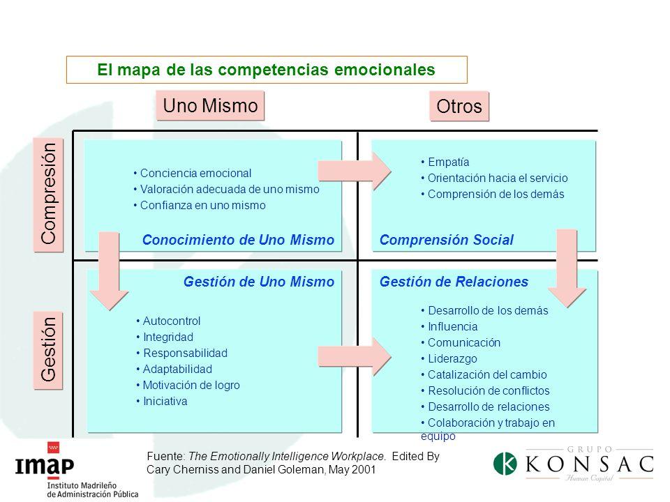 El mapa de las competencias emocionales