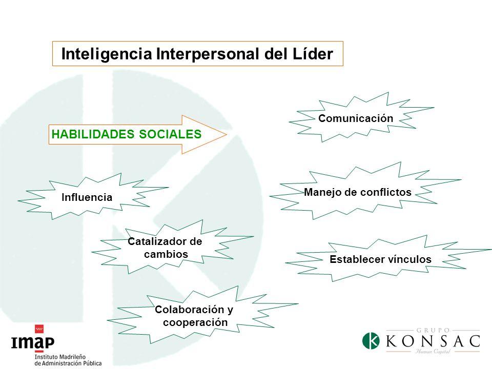 Inteligencia Interpersonal del Líder