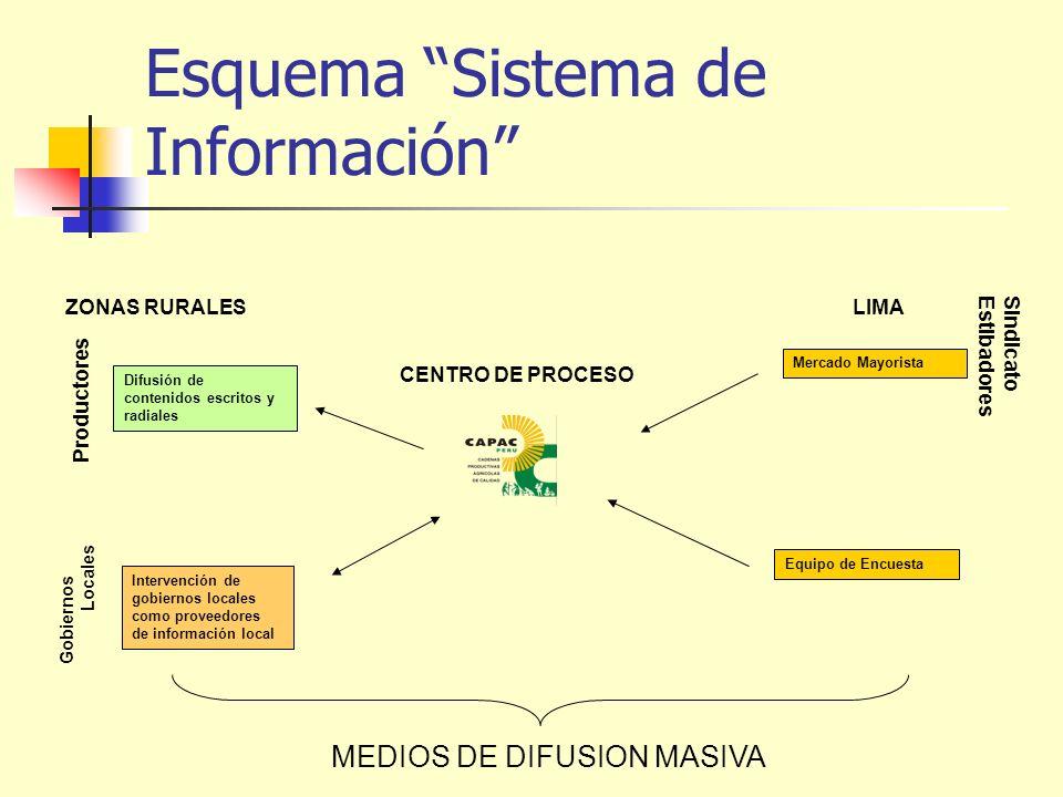 Esquema Sistema de Información