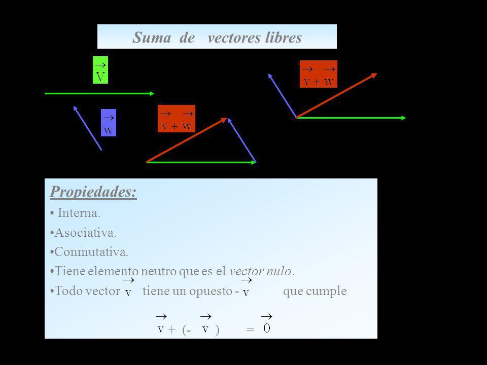 Suma de vectores libres