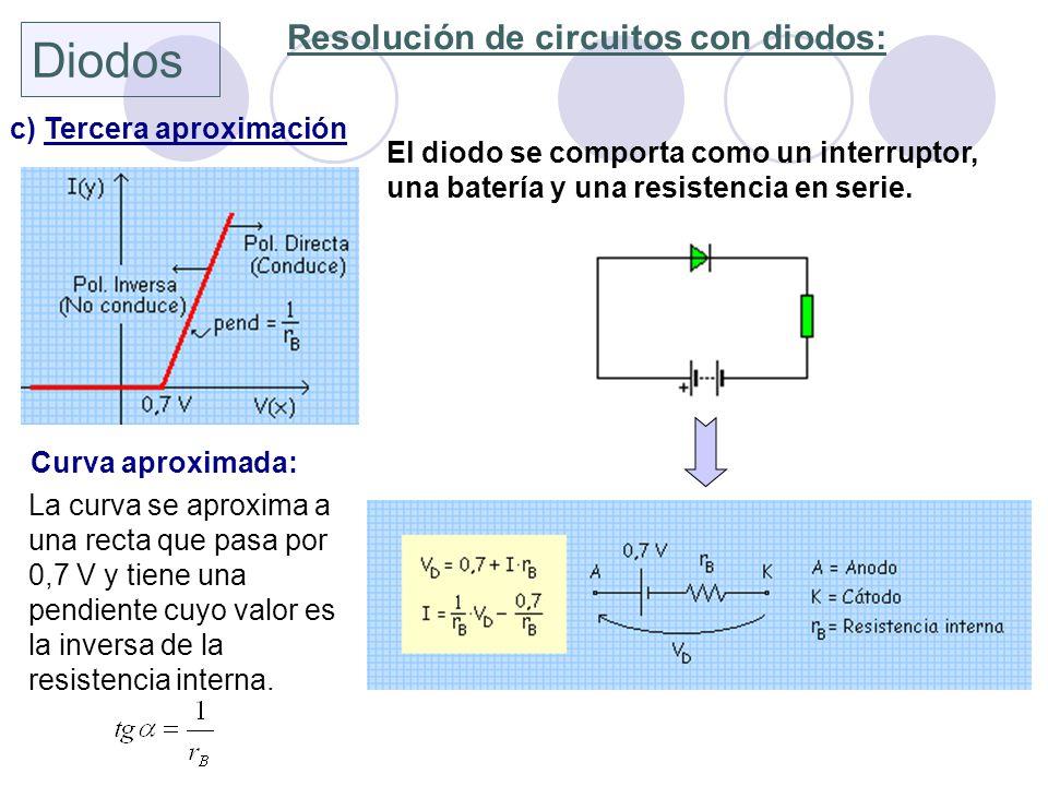 Diodos Resolución de circuitos con diodos: c) Tercera aproximación
