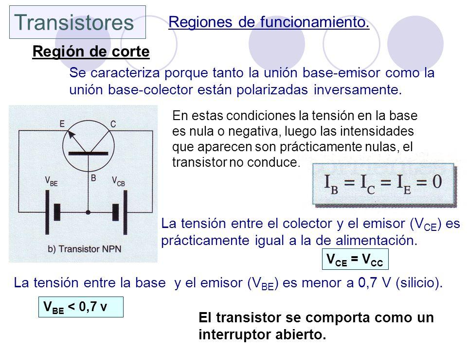 Transistores Regiones de funcionamiento. Región de corte