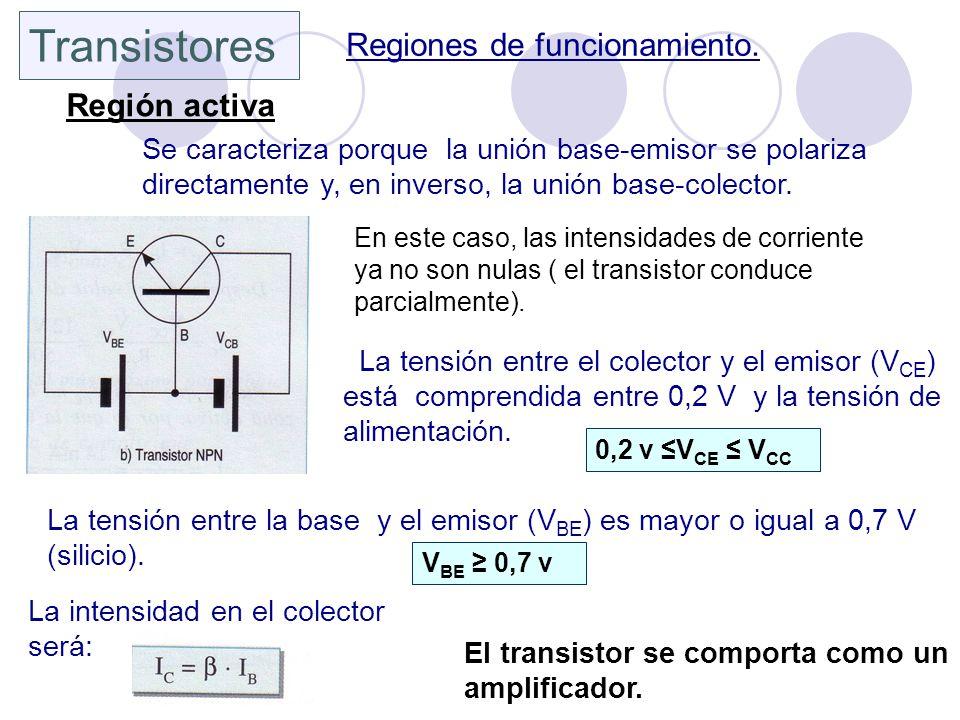 Transistores Regiones de funcionamiento. Región activa