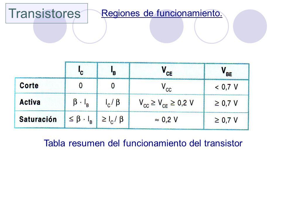 Transistores Regiones de funcionamiento.