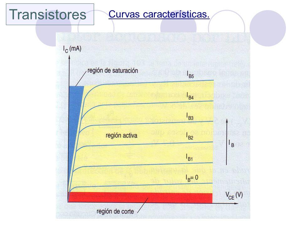 Transistores Curvas características.