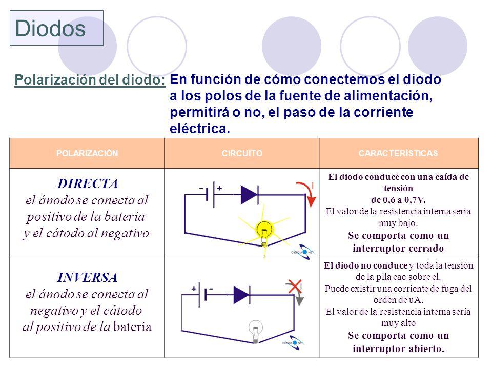 Diodos DIRECTA Polarización del diodo: